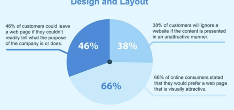 Why Visitors Leave Your Website: 9 Annoying Features You Need to Fix [Infographic]
