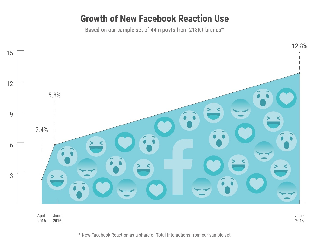 Chart showing Facebook Reactions usage over time
