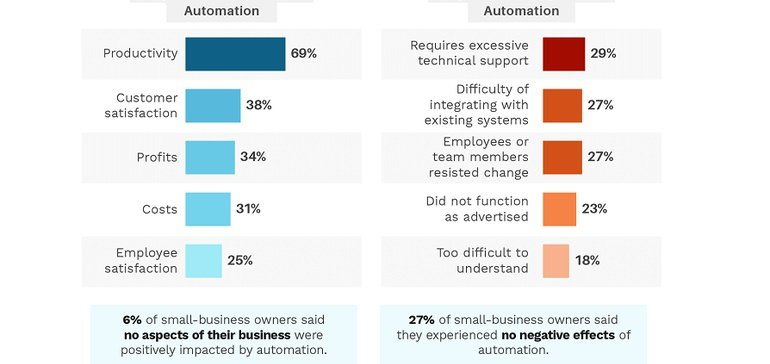 New Report Looks at How Small Businesses are Approaching Automation [Infographic]