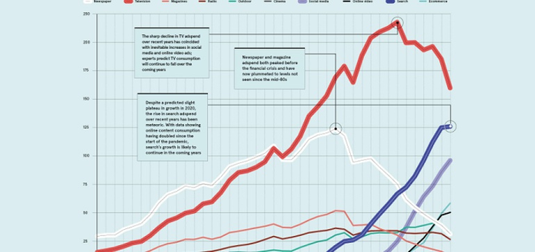 The Evolution of Advertising Over the Past Four Decades [Infographic]