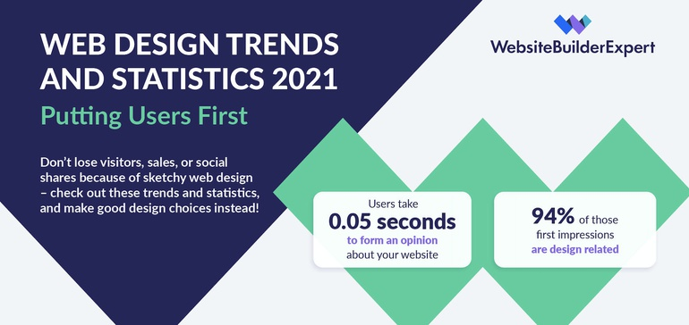 Web Design Trends and Statistics 2021 [Infographic] thumbnail