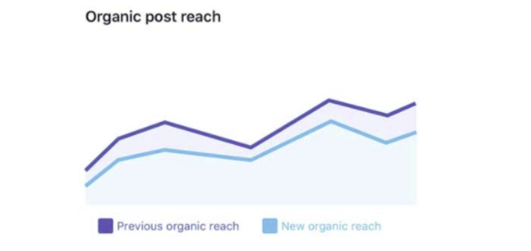 10 Ways to Fight the Decline in Organic Reach on Social Media