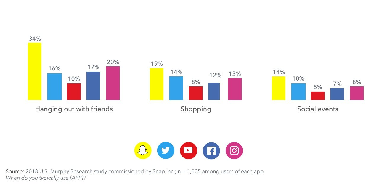 Snapchat app user survey 2019