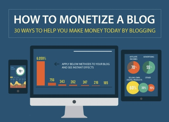 30 Ways to Earn Money from Blogging [Infographic] | Social Media Today
