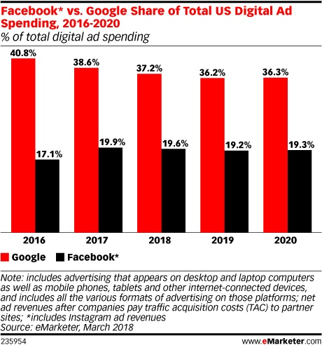 Latest Projections Show Smaller Players Pose Increasing Challenge to Google, Facebook | Social Media Today