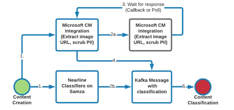 LinkedIn Adds Microsoft's Machine Learning Tools to Improve Content Detection Process
