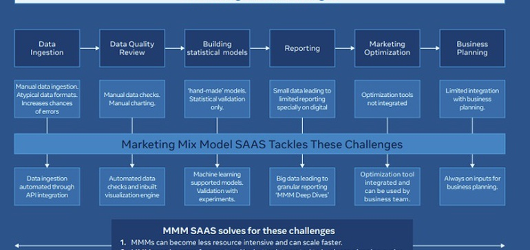 <b>Facebook</b> Shares New Overview of its Evolving Approach to Marketing Mix Modeling thumbnail