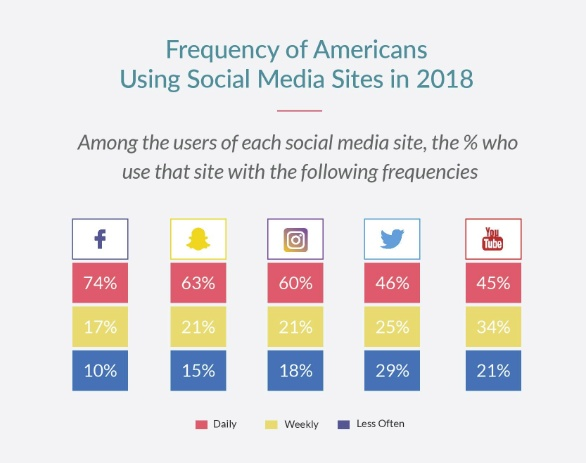 8 Fascinating Facts of Social Media Usage in 2018 [Infographic] | Social Media Today