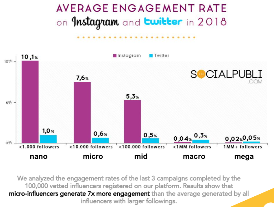 How do Micro-Influencers View Brand Partnerships? [Report]