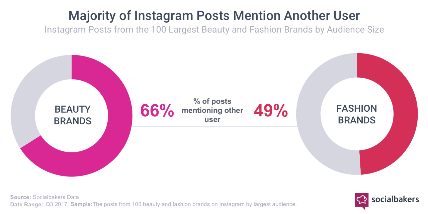 Instagram-influencer content-fashion and beauty brands