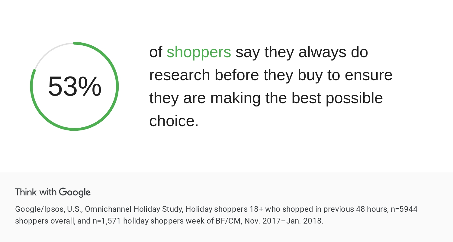 Shopping research stats