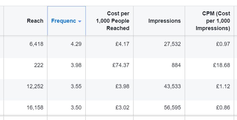 Facebook ad frequency
