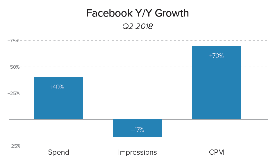 Facebook YoY Growth