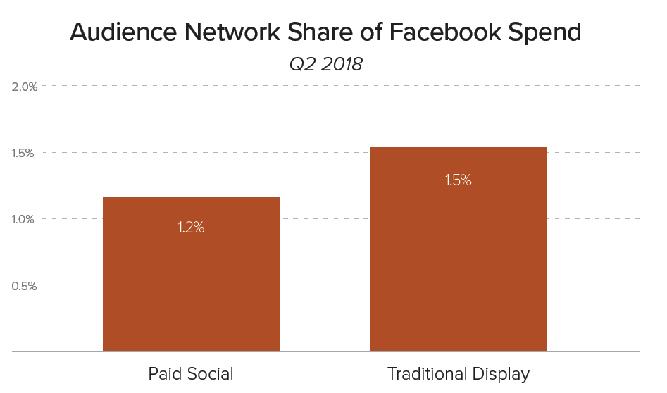 Facebook Audience Network Spend