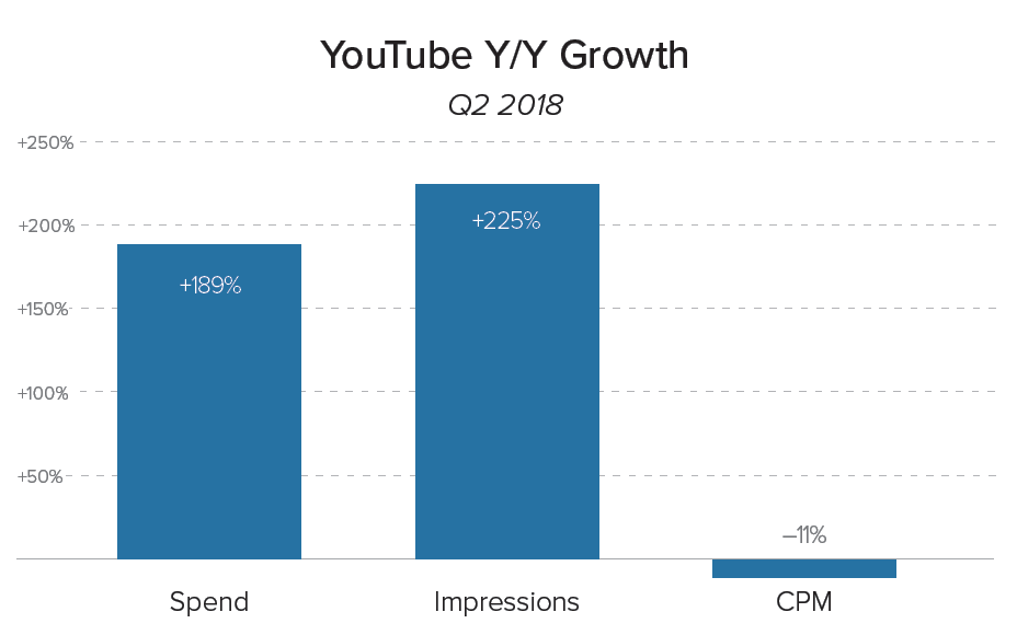 YouTube YoY Spend