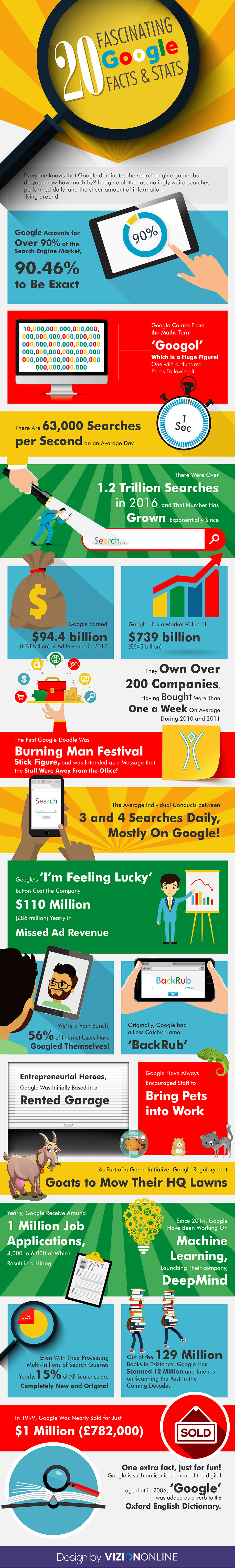 Google facts infographic
