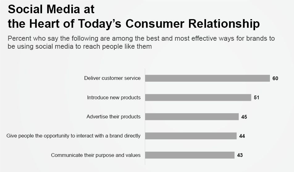 Hashtag-Online ~Research-Backed Notes on How Brands Can Build Trust on Social Media