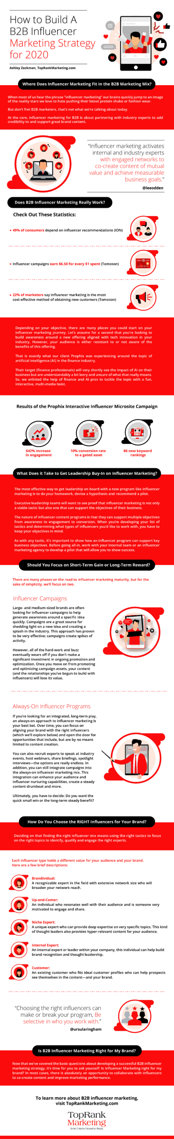Infographic B2B Influencer Marketing