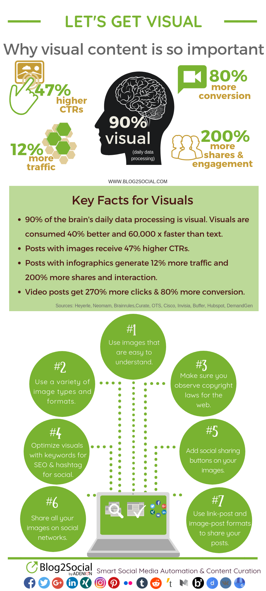Why visuals are important for your content marketing success