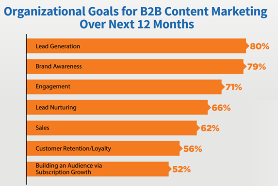 How to Generate More Engagement with Your B2B Content
