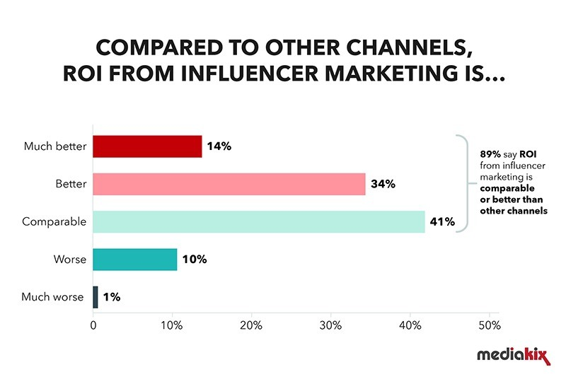 Brand Awareness stat