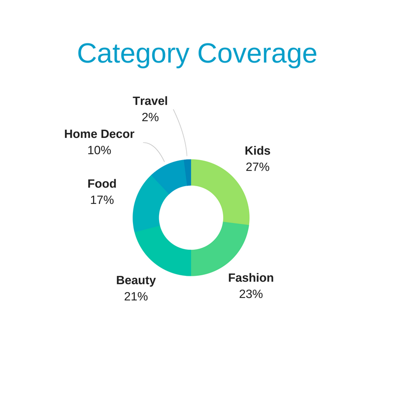 Category Coverage chart for evaluating influencers and predicting ROI - The Shelf Influencer Marketing Platform