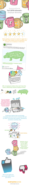 EveryoneSocial - Employer Branding Infographic