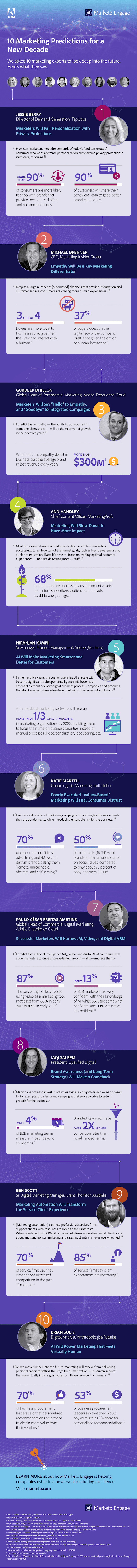 Marketing predictions infographic