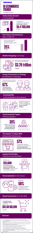 10 eCommerce trends