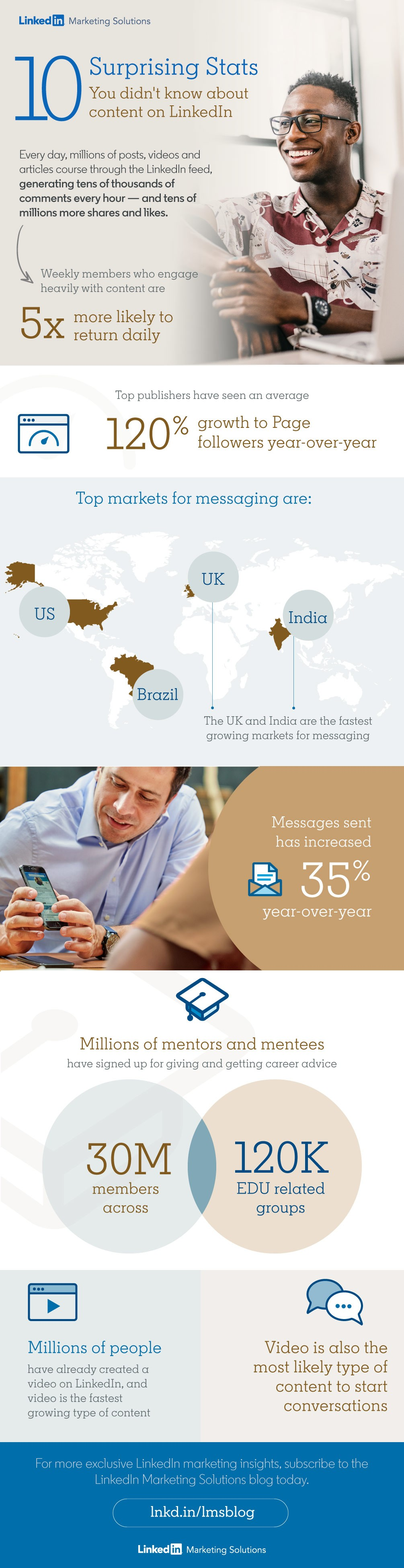 Linkedin content stats infographic