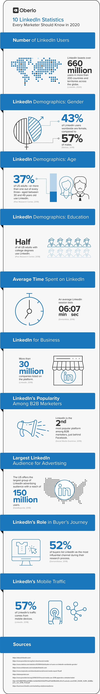 LinkedIn stats listing