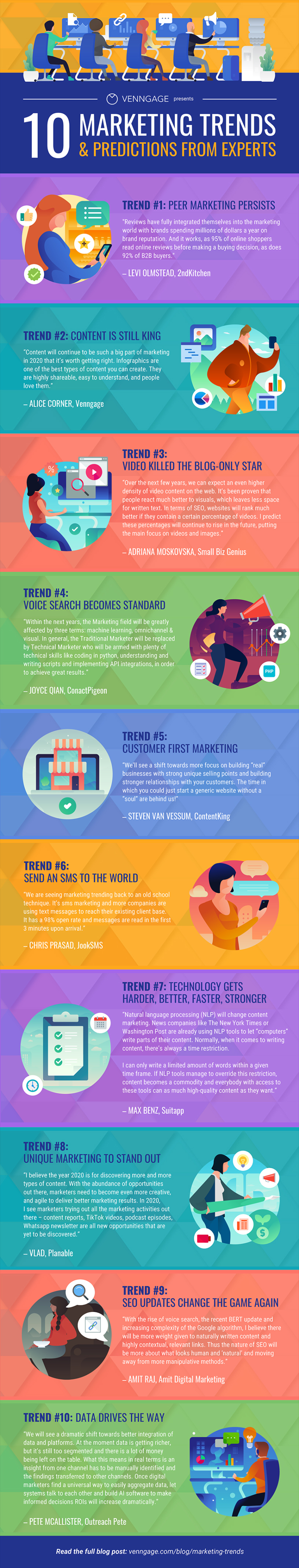 Infographic outlines 10 marketing trends for 2020