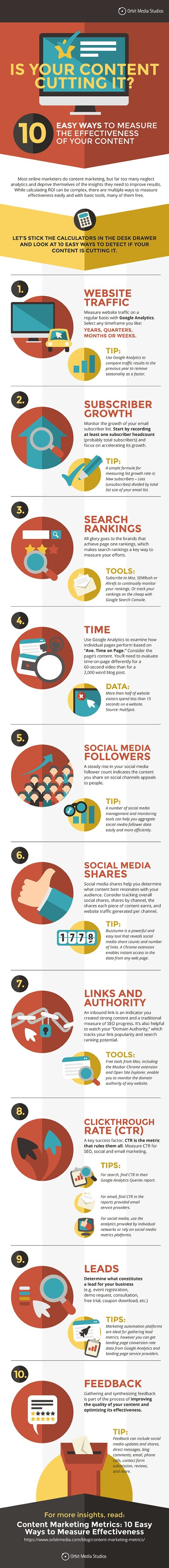 10 Ways to Measure the Effectiveness of Your Content Marketing Strategy [Infographic] | Social Media Today