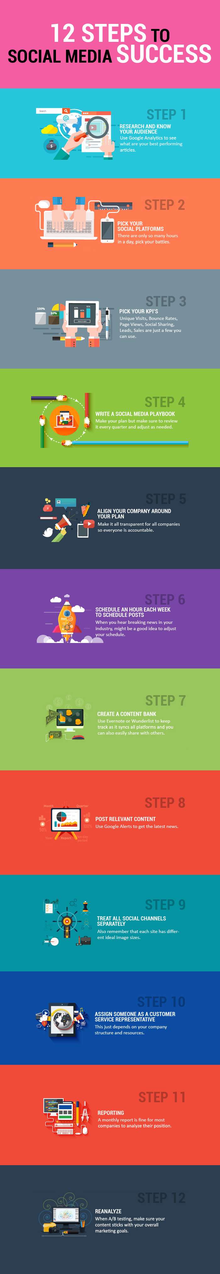 Infographic outlines a 12 step social media marketing strategy