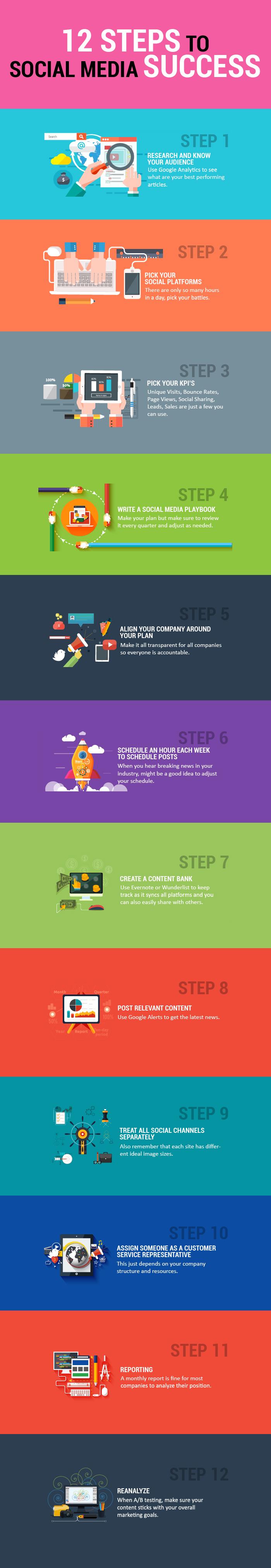 12 Steps to Social Media Marketing Success [Infographic]                      | Social Media Today