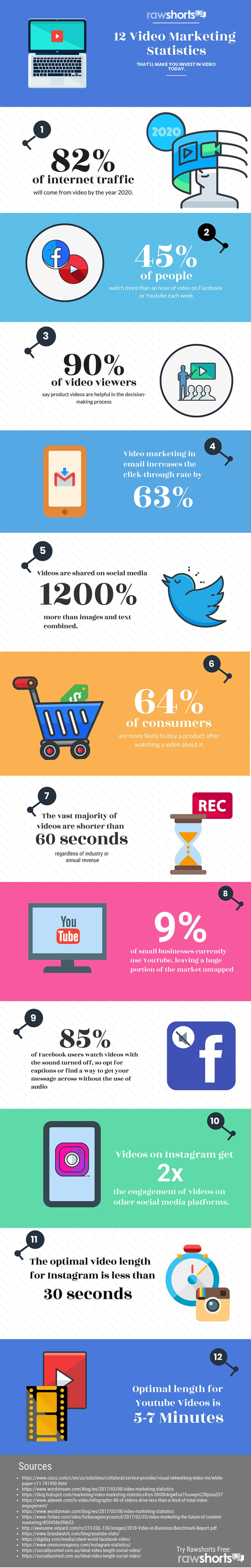 Infographic outlines a range of key video consumption stats