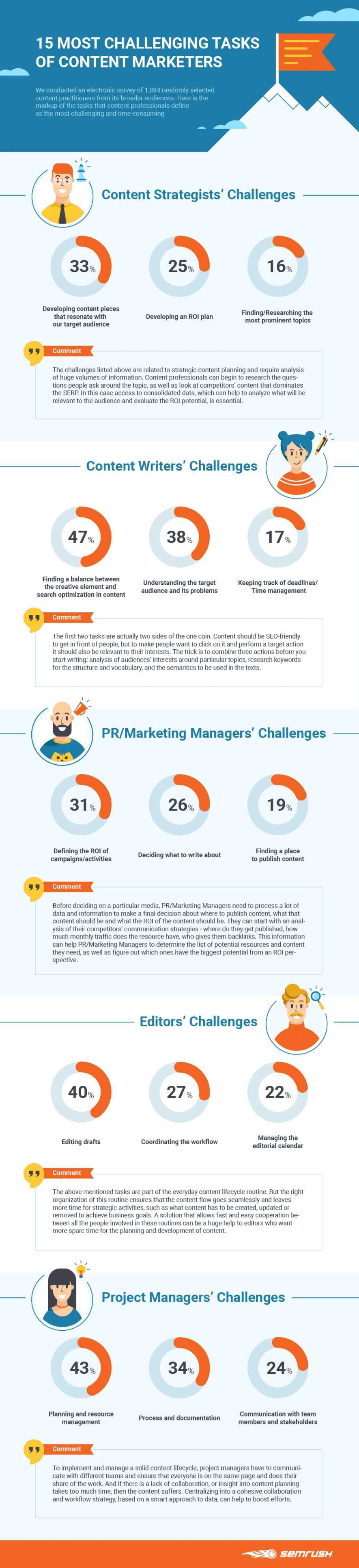 The 15 Most Challenging Tasks of Content Marketing [Infographic] | Social Media Today