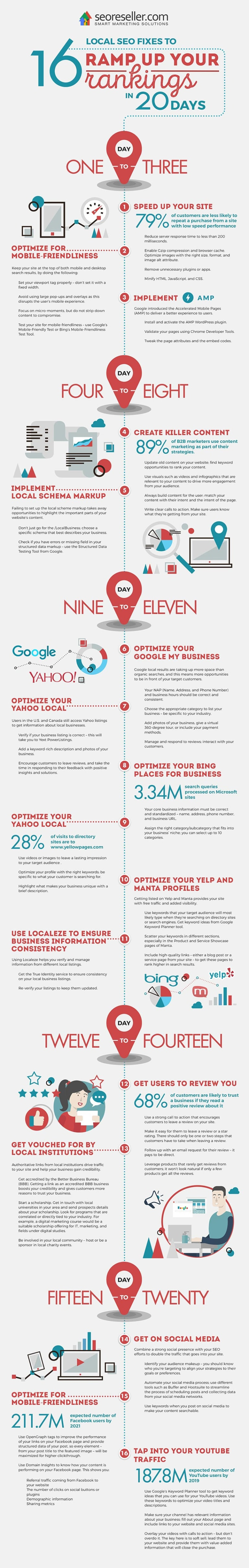 Infographic outlines SEO tips