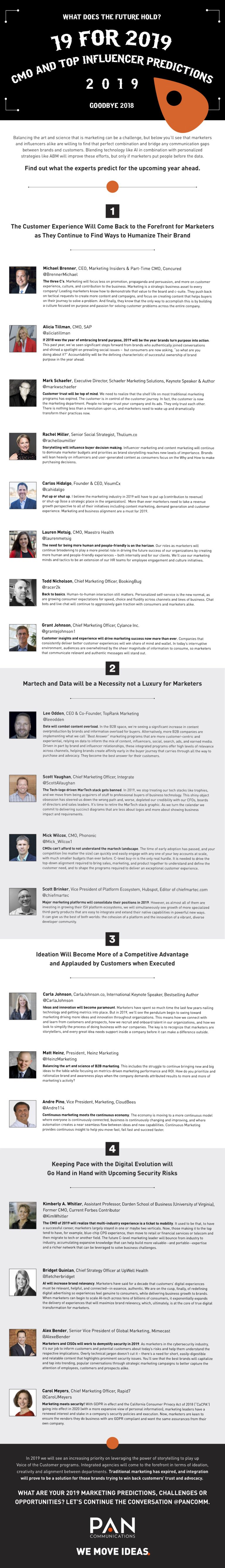19 Expert Digital Marketing Predictions infographic