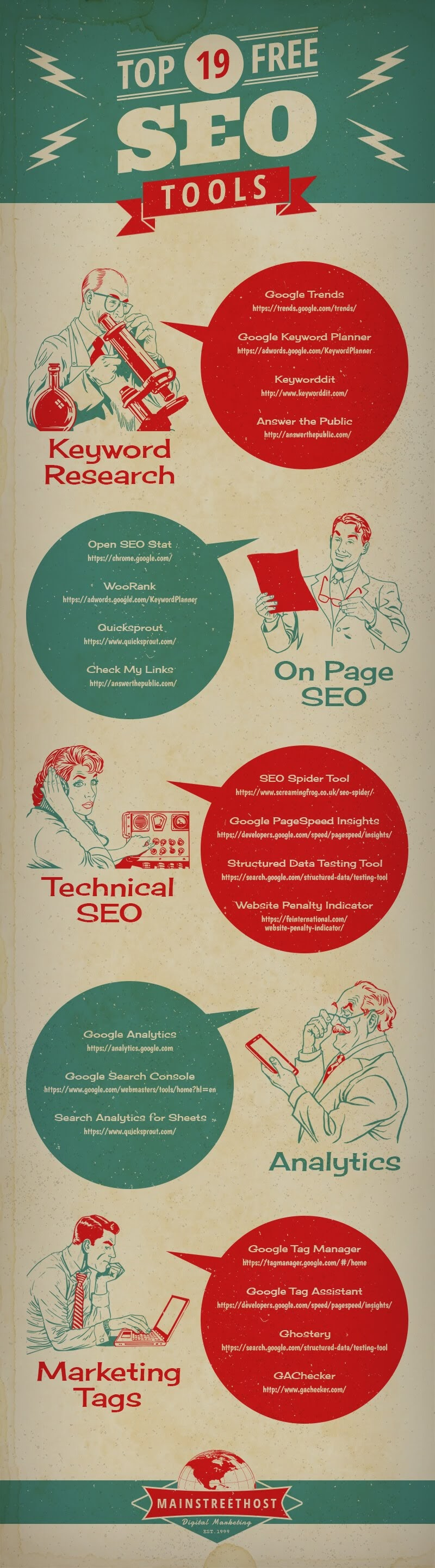 The Top 19 Free SEO Tools [Infographic]