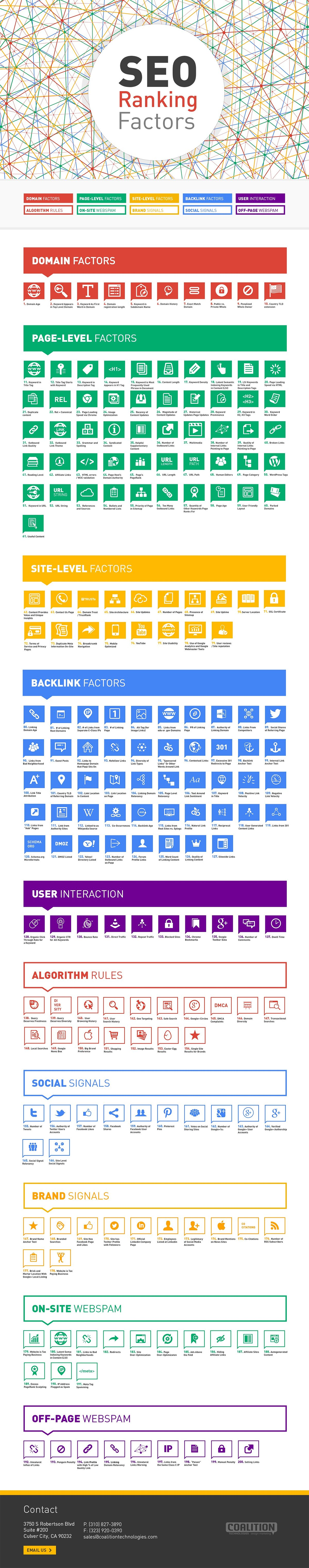200 SEO Factors That Could Affect Your Position on Google [Infographic]