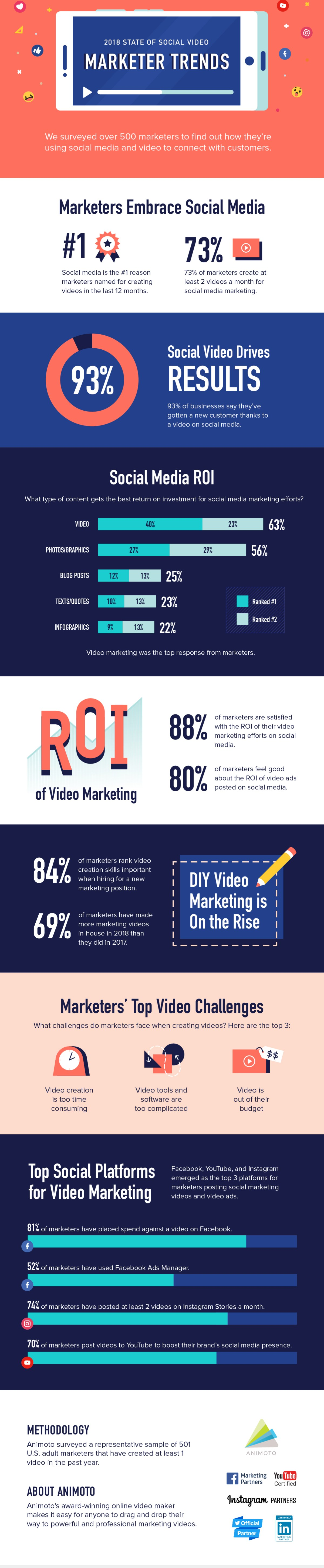 2018 State of Social Video report [Infographic]