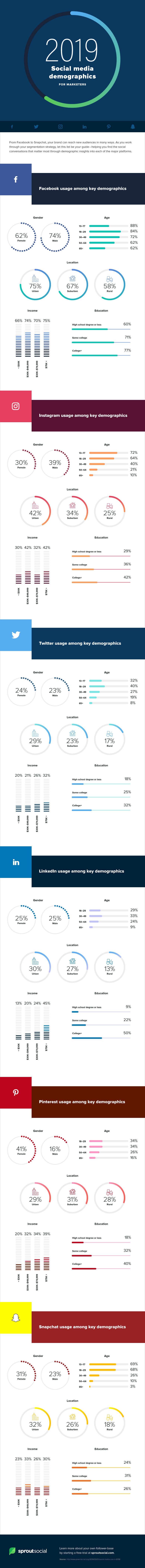 Infographic looks at social media platform usage stats