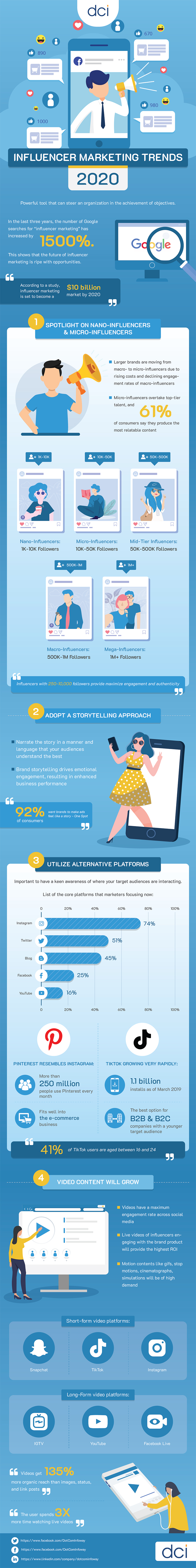 Infographic lists influencer marketing trend tips