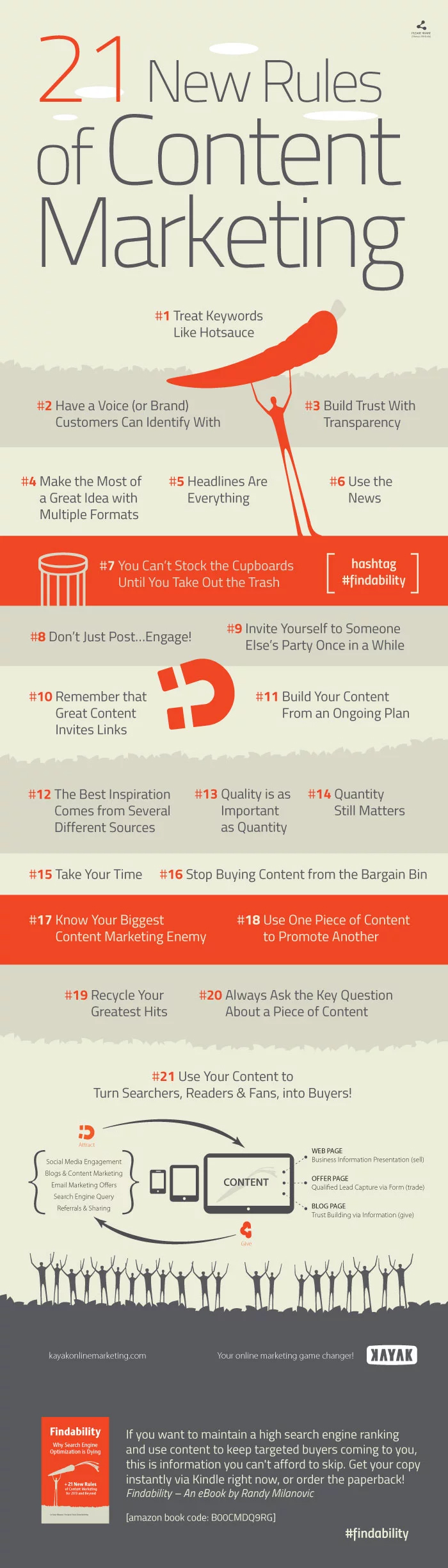 Infographic outlines a listing of content marketing tips and pointers