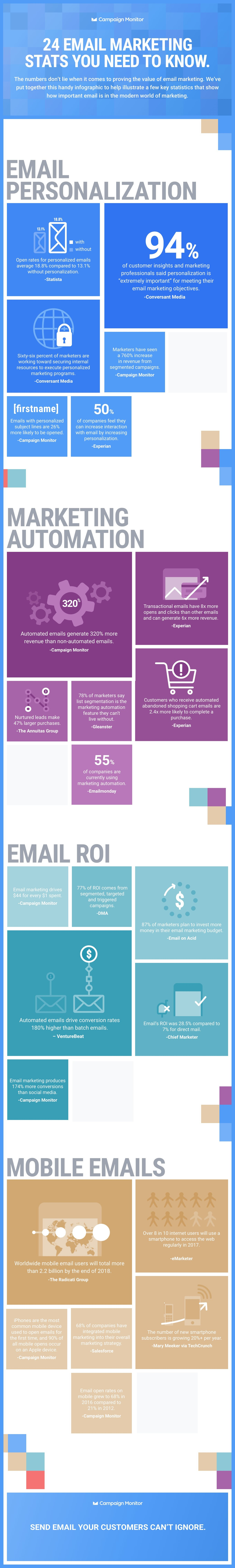 24 Email Marketing Stats You Need to Know [Infographic]