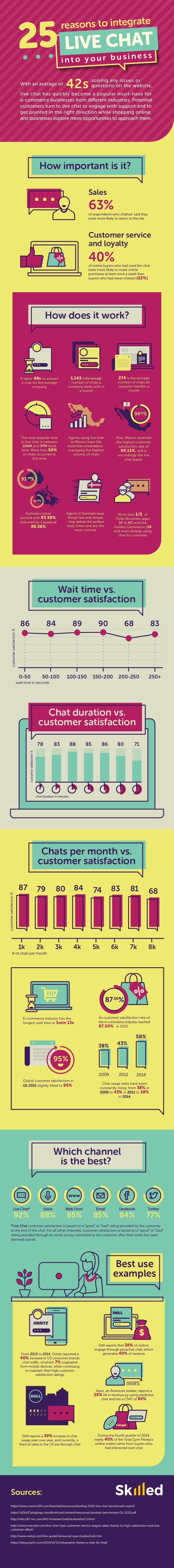 25 Reasons to Integrate Live Chat into Your Business Website [Infographic] | Social Media Today
