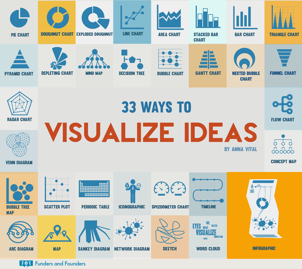 33 Creative Ways to Visualize Ideas [Infographic]