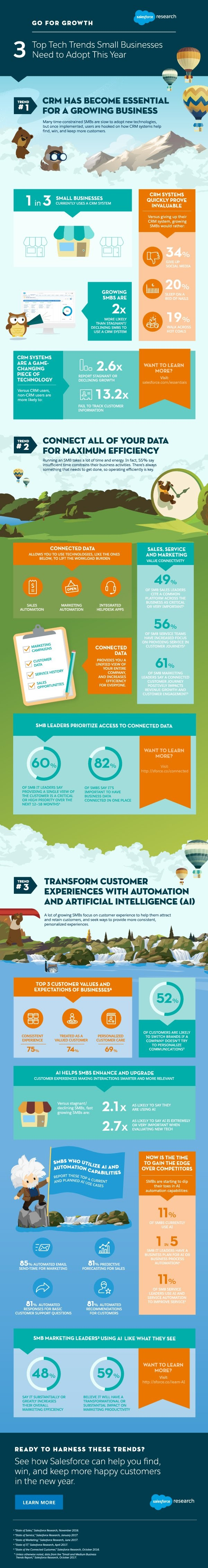 3 Top Tech Trends Small Businesses Need to Adopt This Year [Infographic] | Social Media Today