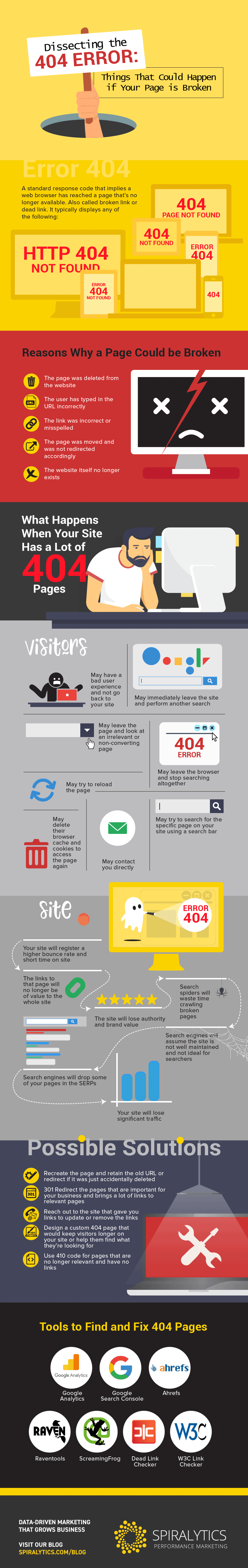 Infographic looks at the potential impacts of 404 errors on website performance